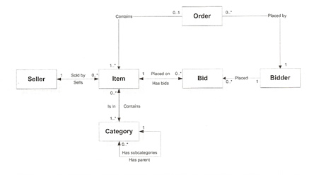 Ejb 3 domain models although this is a simple example this could takes days on a more complex example we end up with a domain model looking like the one below ccuart Images