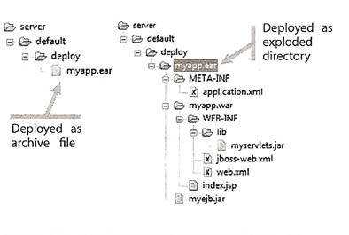Jboss 5 - Application Deployment