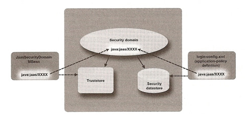 JBoss 5 - Securing Applications