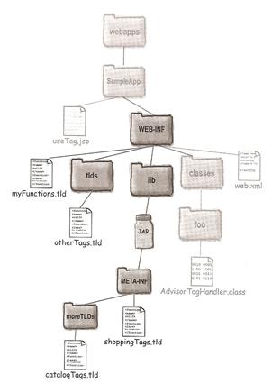 JSP - Using JSTL