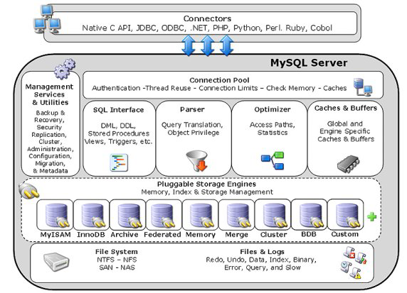 mysql-Custom-engine-overview