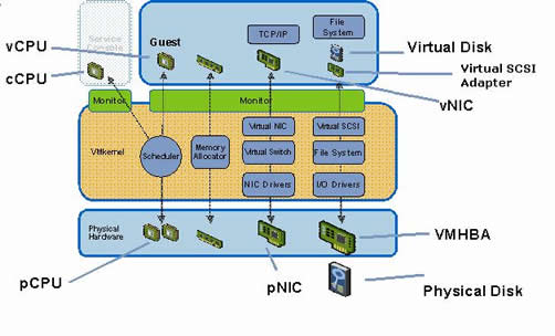 VMware - Introduction
